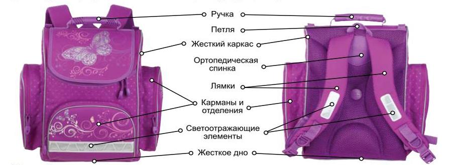 Вес рюкзака для первоклассника рюкзак городской red and dog random black